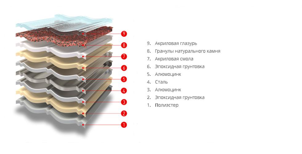 Композитная черепица Decra с доставкой по России